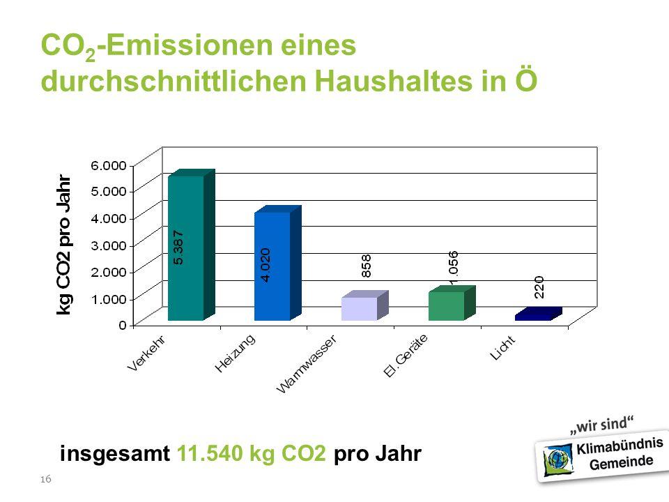 16 CO 2 -Emissionen eines durchschnittlichen Haushaltes in Ö insgesamt 11.540 kg CO2 pro Jahr