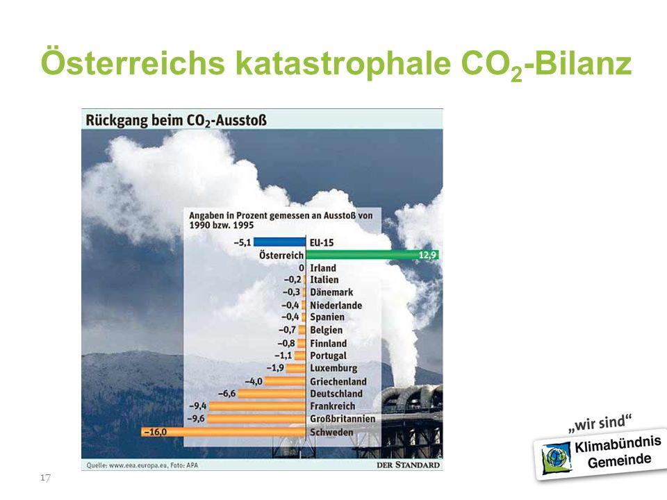 17 Österreichs katastrophale CO 2 -Bilanz