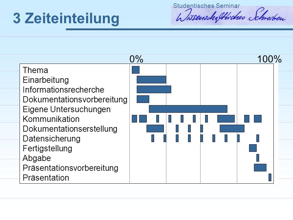 Thema Einarbeitung Informationsrecherche Dokumentationsvorbereitung Eigene Untersuchungen Kommunikation Dokumentationserstellung Datensicherung Fertig