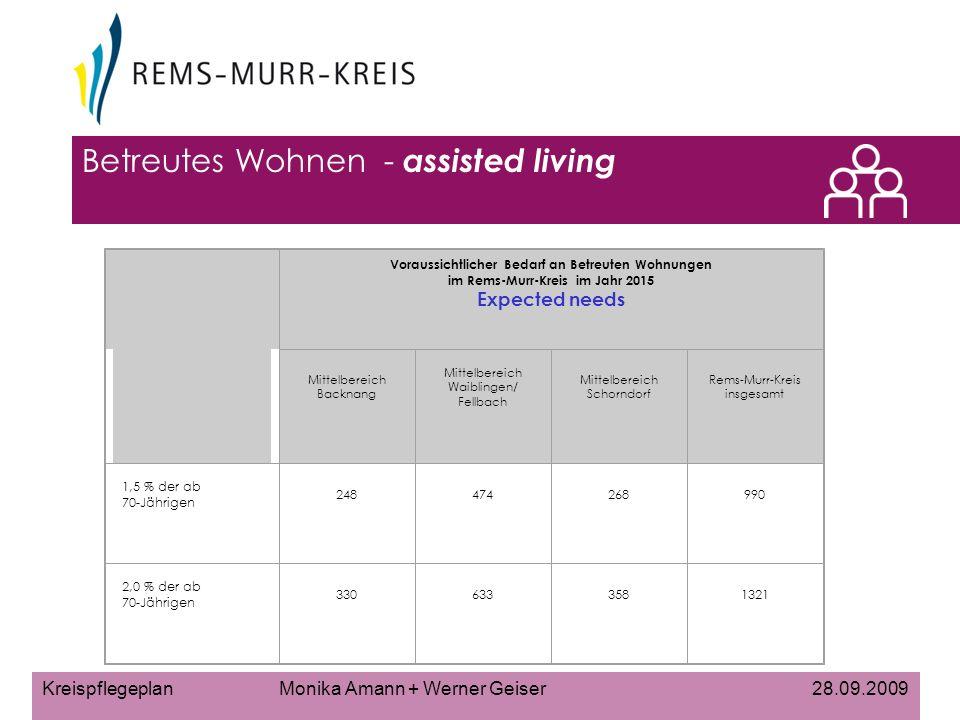 Betreutes Wohnen - assisted living Voraussichtlicher Bedarf an Betreuten Wohnungen im Rems-Murr-Kreis im Jahr 2015 Expected needs Mittelbereich Backnang Mittelbereich Waiblingen/ Fellbach Mittelbereich Schorndorf Rems-Murr-Kreis insgesamt 1,5 % der ab 70-Jährigen 248474268990 2,0 % der ab 70-Jährigen 3306333581321