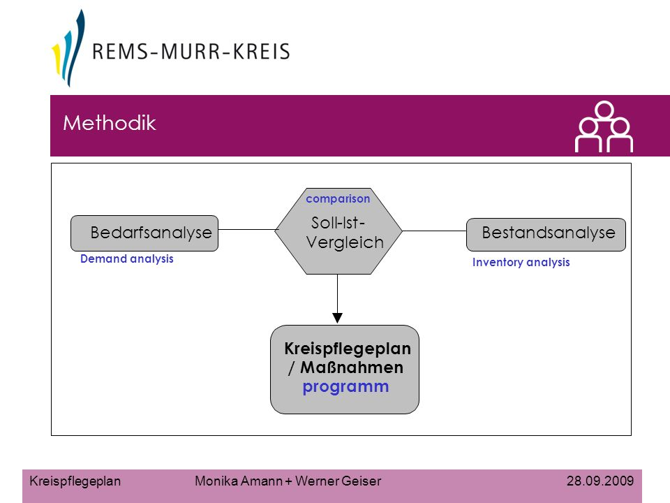 Kreispflegeplan Monika Amann + Werner Geiser 28.09.2009 Methodik Bestandsanalyse Bedarfsanalyse Soll-Ist- Vergleich Kreispflegeplan / Maßnahmen- programm Demand analysis Inventory analysis comparison