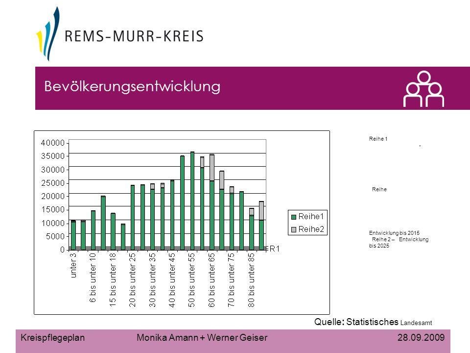 Kreispflegeplan Monika Amann + Werner Geiser 28.09.2009 Bevölkerungsentwicklung Quelle: Statistisches Landesamt Reihe 1 - Reihe Entwicklung bis 2015 Reihe 2 – Entwicklung bis 2025