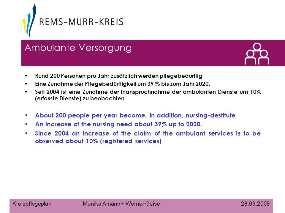 Kreispflegeplan Monika Amann + Werner Geiser 28.09.2009 Ambulante Versorgung Rund 200 Personen pro Jahr zusätzlich werden pflegebedürftig Eine Zunahme der Pflegebedürftigkeit um 39 % bis zum Jahr 2020.