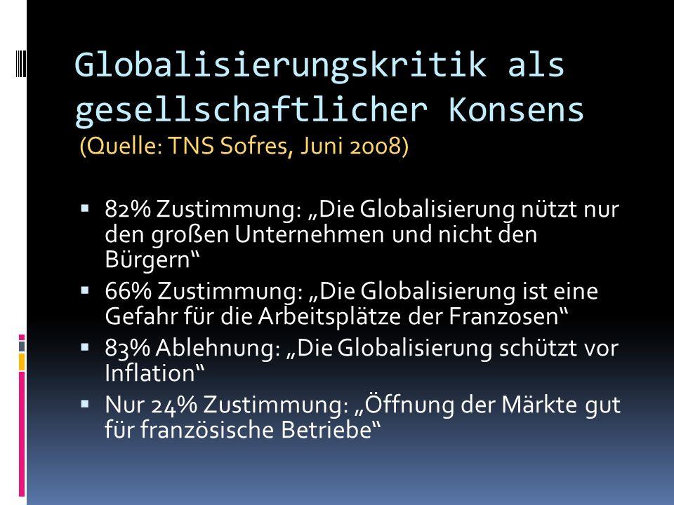 Globalisierungskritik als gesellschaftlicher Konsens (Quelle: TNS Sofres, Juni 2008) 82% Zustimmung: Die Globalisierung nützt nur den großen Unternehm