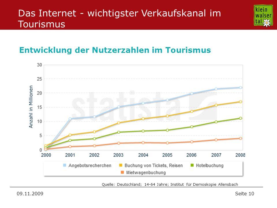 Seite 10 09.11.2009 Quelle: Deutschland; 14-64 Jahre; Institut für Demoskopie Allensbach Entwicklung der Nutzerzahlen im Tourismus Das Internet - wichtigster Verkaufskanal im Tourismus