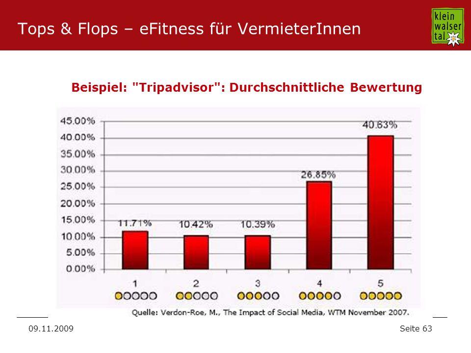 Seite 63 09.11.2009 Beispiel: Tripadvisor : Durchschnittliche Bewertung Tops & Flops – eFitness für VermieterInnen