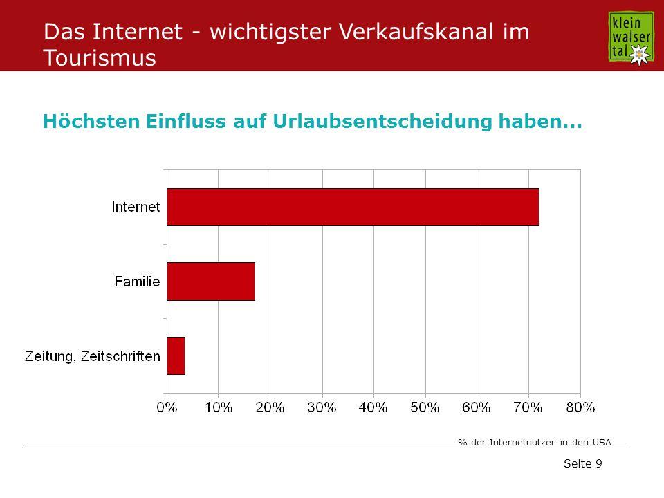Seite 9 Höchsten Einfluss auf Urlaubsentscheidung haben... % der Internetnutzer in den USA Das Internet - wichtigster Verkaufskanal im Tourismus