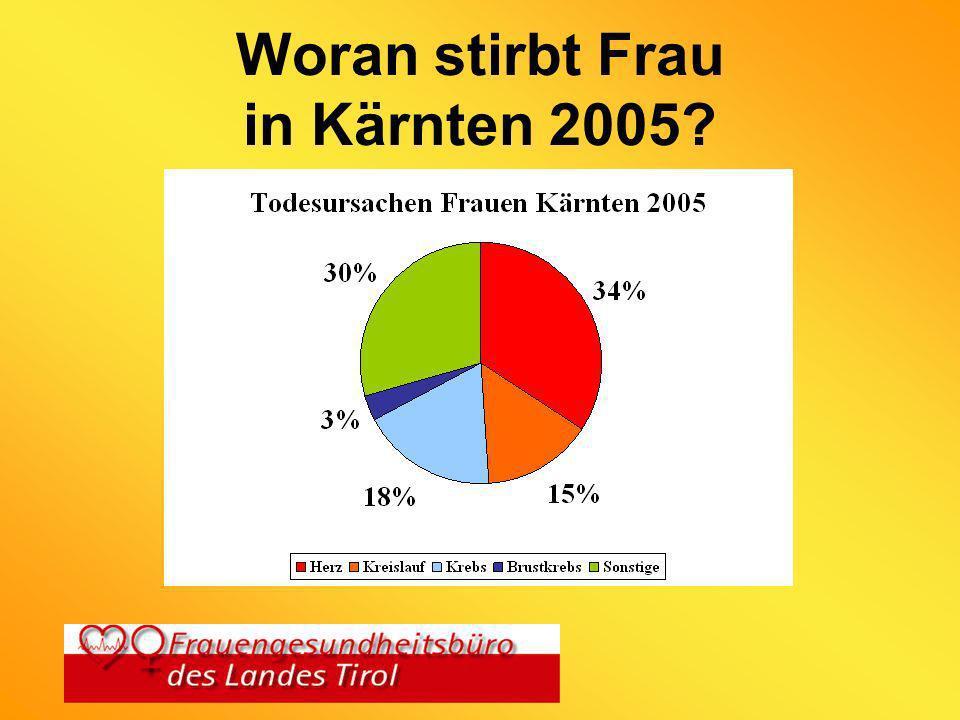 D I E F A K T E N höhere Lebenserwartung (2002) Südtirol: Frauen 81,1 Männer 74,8 Herzinfarkt tritt bei Frauen später auf (Framingham-Studie) Medikamente wirken oft anders (Hormone) Diagnostik oft nicht so aussagekräftig für Frauen (Ergometrie, Nuklearmedizin)