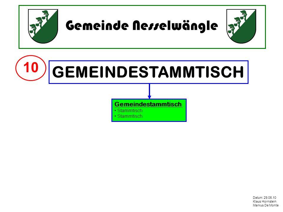 Gemeinde Nesselwängle Datum: 29.06.10 Klaus Hornstein Markus De Monte GEMEINDESTAMMTISCH Gemeindestammtisch Stammtisch 10