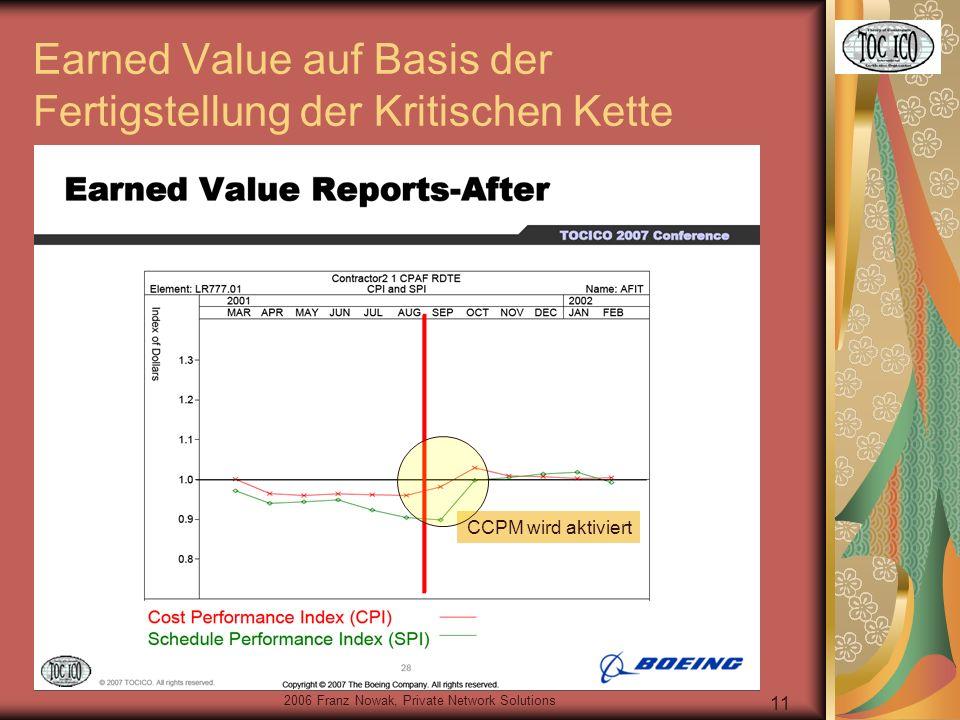 2006 Franz Nowak, Private Network Solutions 11 Earned Value auf Basis der Fertigstellung der Kritischen Kette CCPM wird aktiviert