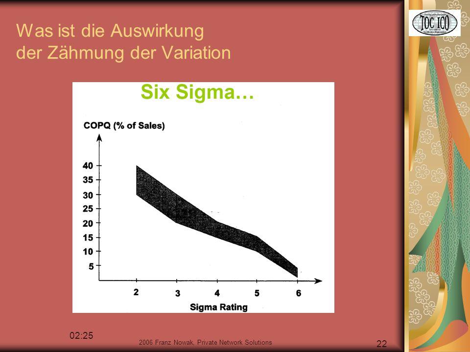 2006 Franz Nowak, Private Network Solutions 22 Was ist die Auswirkung der Zähmung der Variation 02:25