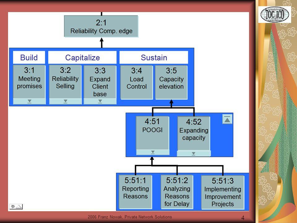 5 Eli Goldratt: STT für Projektgeschäft Freeze und Defrost als zwei entscheidende Vorgänge bei der Einführung Einfache Steuerung von Sub-Kontraktoren (Plan einfordern > Buffer > Feedbackzyklus) Zusammenführung mit 6Sigma-Methodik für Nachhaltigkeit (Ursachen für Abweichungen sammeln > Pareto > Fokusierte Lösung (POOGI))