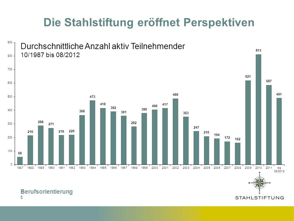 Berufsorientierung 6 Die Stahlstiftung eröffnet Perspektiven Zahl der Eintritte Stiftung klassisch - 10/1987 bis 08/2012