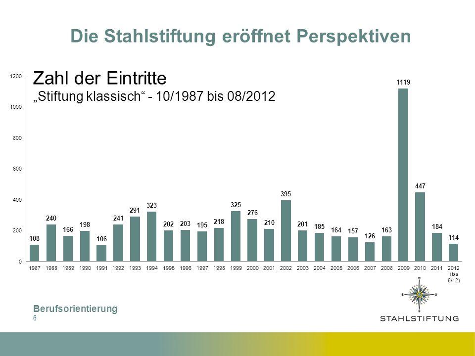 Berufsorientierung 7 Die Stahlstiftung eröffnet Perspektiven Eintritte Männer und Frauen 10/1987 bis 08/2012