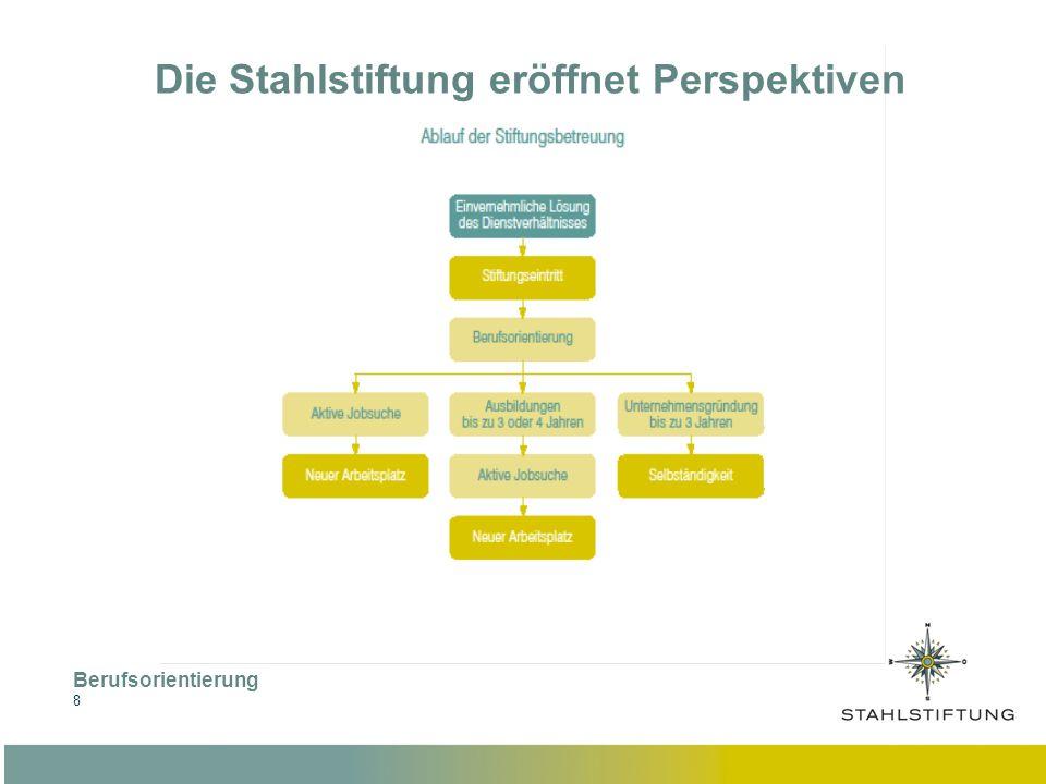 Berufsorientierung 9 Die Stahlstiftung eröffnet Perspektiven Interessensfelder Fragestellungen in der Berufsorientierung : Wo liegen die persönlichen Stärken und Interessen.