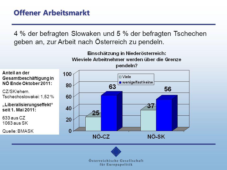 Offener Arbeitsmarkt 4 % der befragten Slowaken und 5 % der befragten Tschechen geben an, zur Arbeit nach Österreich zu pendeln.