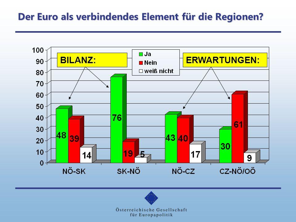 Der Euro als verbindendes Element für die Regionen? BILANZ:ERWARTUNGEN: