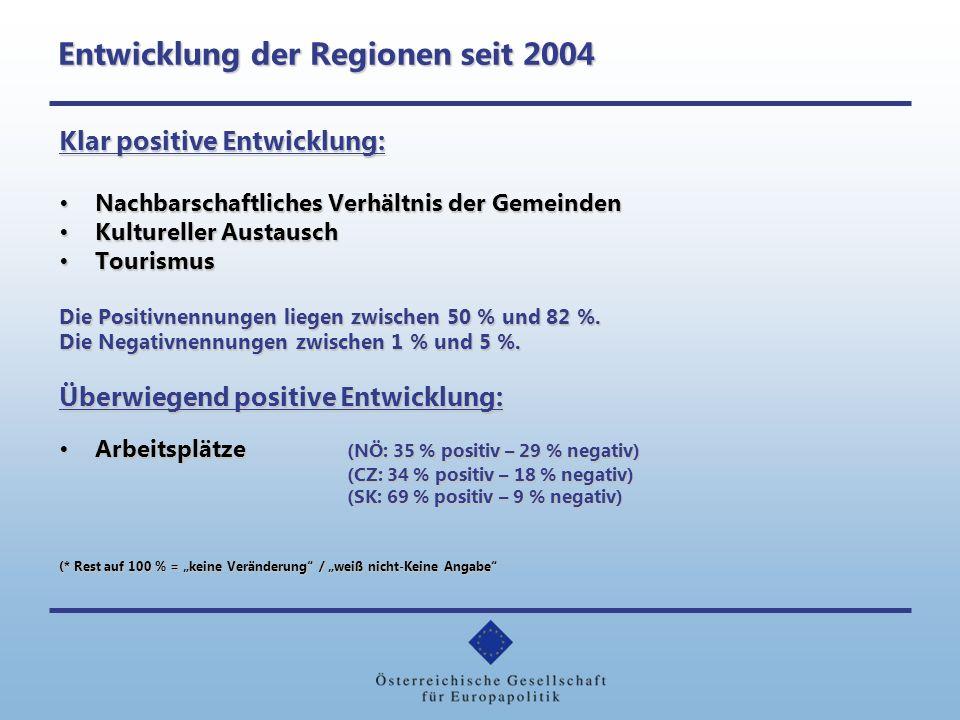 Entwicklung der Regionen seit 2004 Herausforderungen: Verkehrsbelastung: Unterschiedliche Einschätzungen diesseits und jenseits der GrenzeVerkehrsbelastung: Unterschiedliche Einschätzungen diesseits und jenseits der Grenze NÖ zu CZ: 8 % positiv – 53 % negativ NÖ zu SK: 2 % negativ – 65 % negativ CZ zu NÖ/OÖ: 26 % positiv - 33 % negativ SK zu NÖ: 44 % positiv - 28 % negativ Kriminalität:Kriminalität: in 3 Grenzregionen dominieren negative Einschätzungen NÖ zu CZ: 6 % positiv - 48 % negativ NÖ zu SK: 1 % positiv - 59 % negativ CZ zu NÖ/OÖ: 11 % positiv - 25 % negativ SK zu NÖ: 11 % positiv - 42 % negativ (* Rest auf 100 % = keine Veränderung / weiß nicht-Keine Angabe Grenzbezirke - Gesamtkriminalität: Angezeigte Fälle NÖ zu CZ2004: 10.727 2010: 7.732 NÖ zu SK2004: 7.340 2010: 4.169 Quelle: Sicherheitsdirektion NÖ