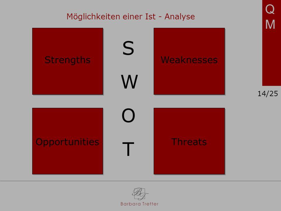 QMQM SWOTSWOT Möglichkeiten einer Ist - Analyse StrengthsWeaknesses OpportunitiesThreats 14/25