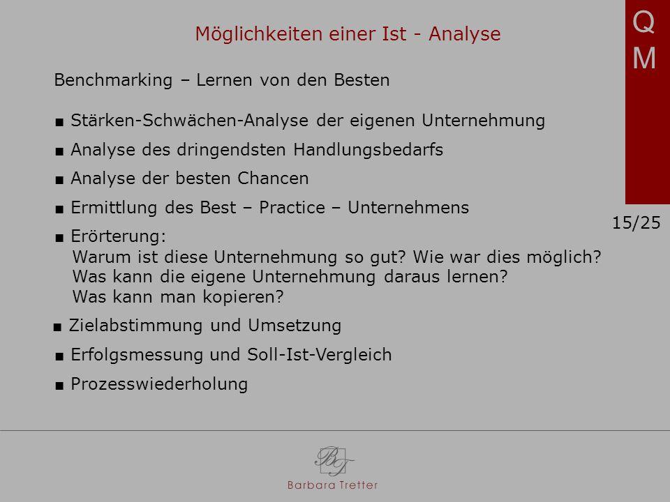 QMQM Benchmarking – Lernen von den Besten Stärken-Schwächen-Analyse der eigenen Unternehmung Analyse des dringendsten Handlungsbedarfs Analyse der besten Chancen Ermittlung des Best – Practice – Unternehmens Erörterung: Warum ist diese Unternehmung so gut.