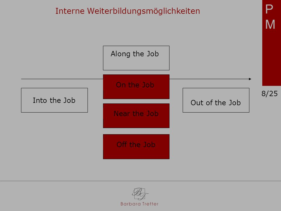 PMPM Interne Weiterbildungsmöglichkeiten Along the Job On the Job Near the Job Off the Job Into the Job Out of the Job 8/25