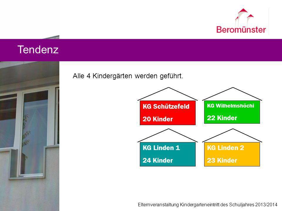 Tendenz KG Schützefeld 20 Kinder KG Wilhelmshöchi 22 Kinder KG Linden 1 24 Kinder KG Linden 2 23 Kinder Alle 4 Kindergärten werden geführt. Elternvera