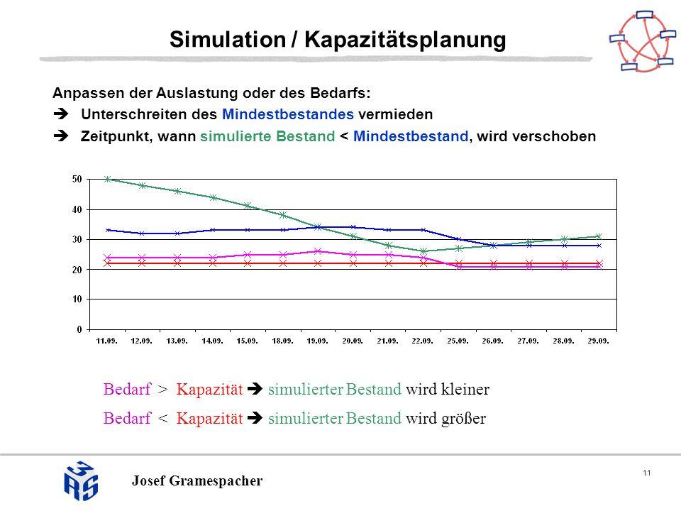 11 Josef Gramespacher Simulation / Kapazitätsplanung Bedarf > Kapazität simulierter Bestand wird kleiner Bedarf < Kapazität simulierter Bestand wird größer Anpassen der Auslastung oder des Bedarfs: Unterschreiten des Mindestbestandes vermieden Zeitpunkt, wann simulierte Bestand < Mindestbestand, wird verschoben