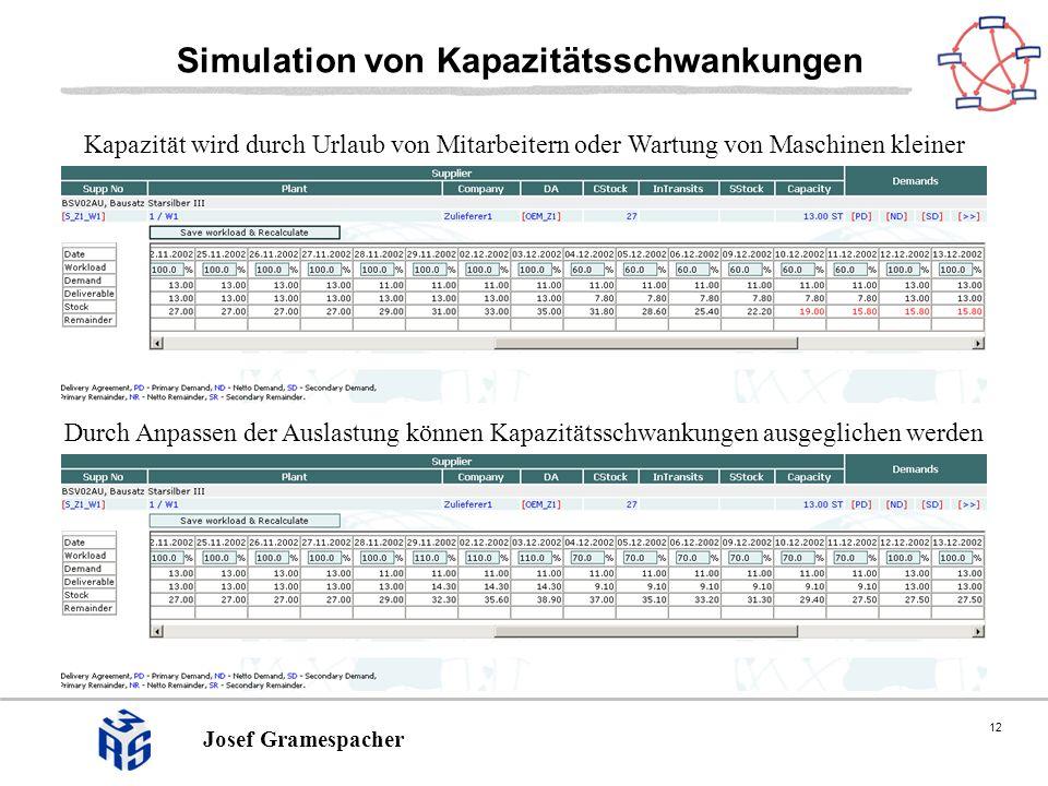 12 Josef Gramespacher Simulation von Kapazitätsschwankungen Durch Anpassen der Auslastung können Kapazitätsschwankungen ausgeglichen werden Kapazität wird durch Urlaub von Mitarbeitern oder Wartung von Maschinen kleiner