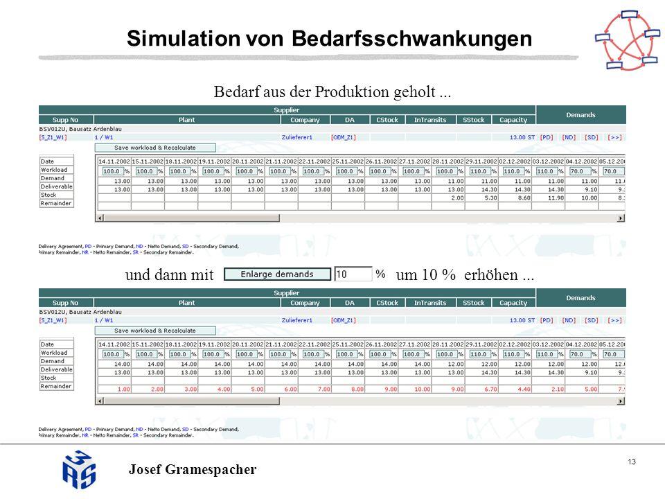 13 Josef Gramespacher Simulation von Bedarfsschwankungen Bedarf aus der Produktion geholt... und dann mit um 10 % erhöhen...