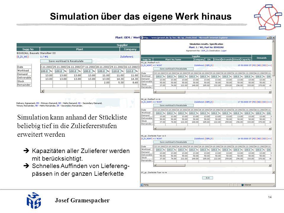 14 Josef Gramespacher Simulation über das eigene Werk hinaus Simulation kann anhand der Stückliste beliebig tief in die Zuliefererstufen erweitert werden Kapazitäten aller Zulieferer werden mit berücksichtigt.