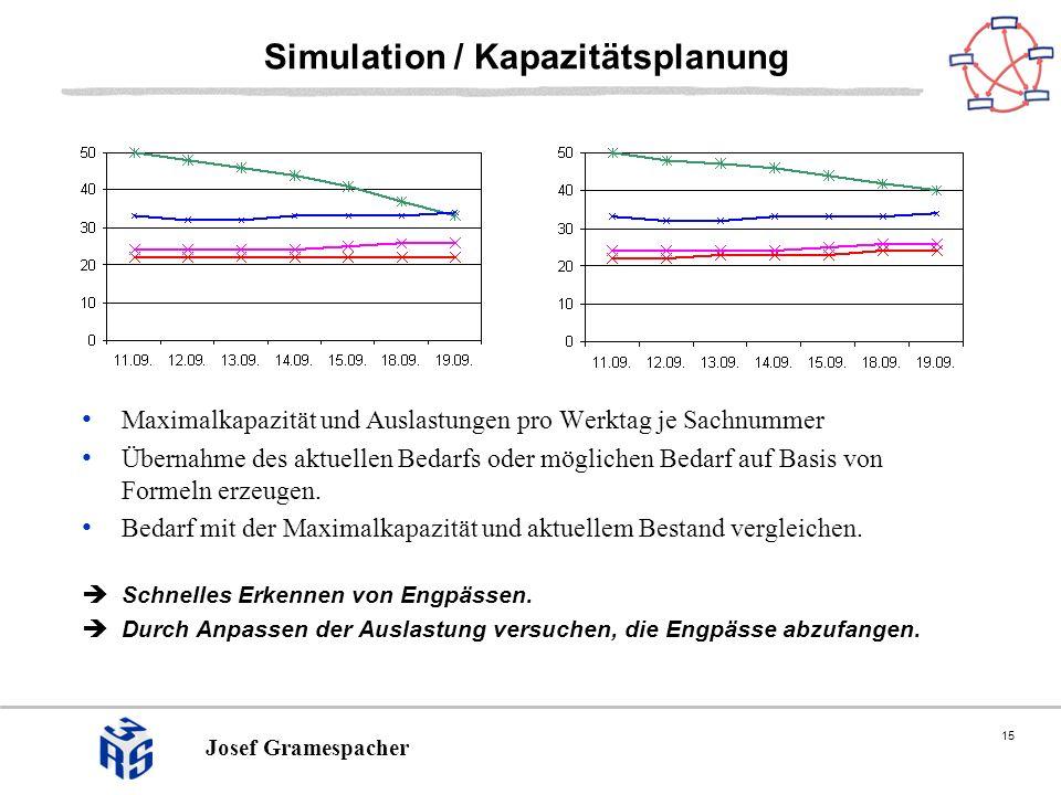 15 Josef Gramespacher Simulation / Kapazitätsplanung Maximalkapazität und Auslastungen pro Werktag je Sachnummer Übernahme des aktuellen Bedarfs oder möglichen Bedarf auf Basis von Formeln erzeugen.