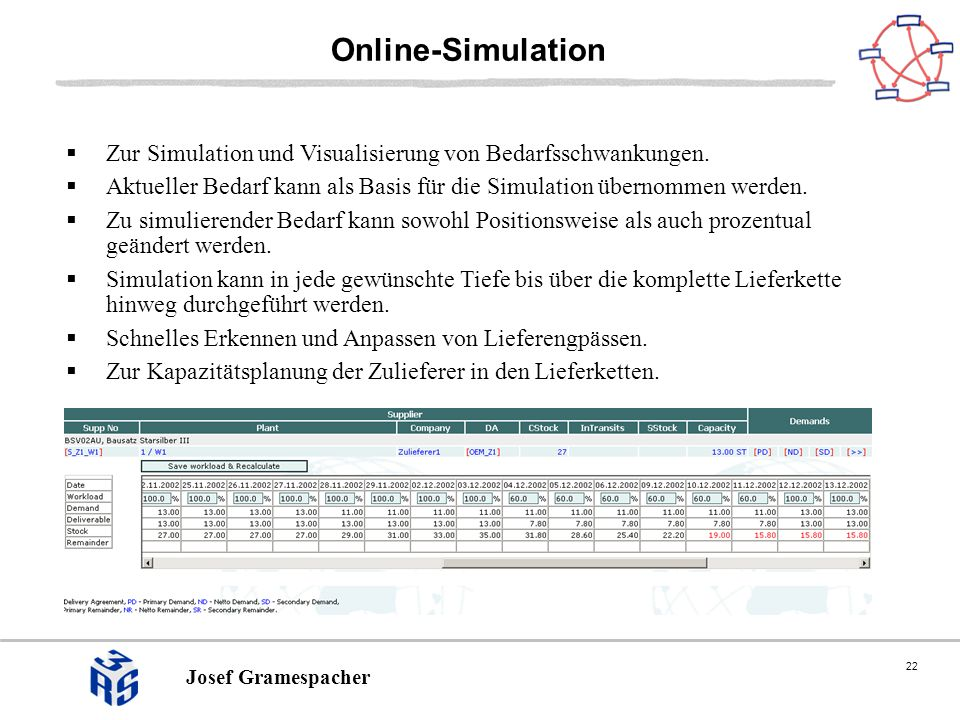 22 Josef Gramespacher Online-Simulation Zur Simulation und Visualisierung von Bedarfsschwankungen. Aktueller Bedarf kann als Basis für die Simulation