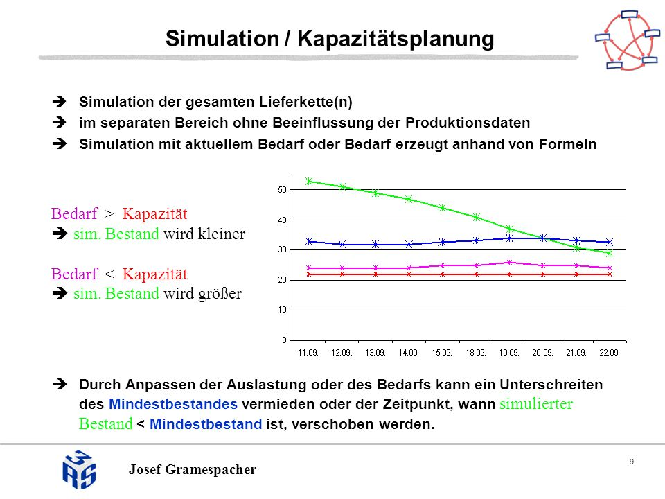 9 Josef Gramespacher Simulation / Kapazitätsplanung Simulation der gesamten Lieferkette(n) im separaten Bereich ohne Beeinflussung der Produktionsdaten Simulation mit aktuellem Bedarf oder Bedarf erzeugt anhand von Formeln Bedarf > Kapazität sim.