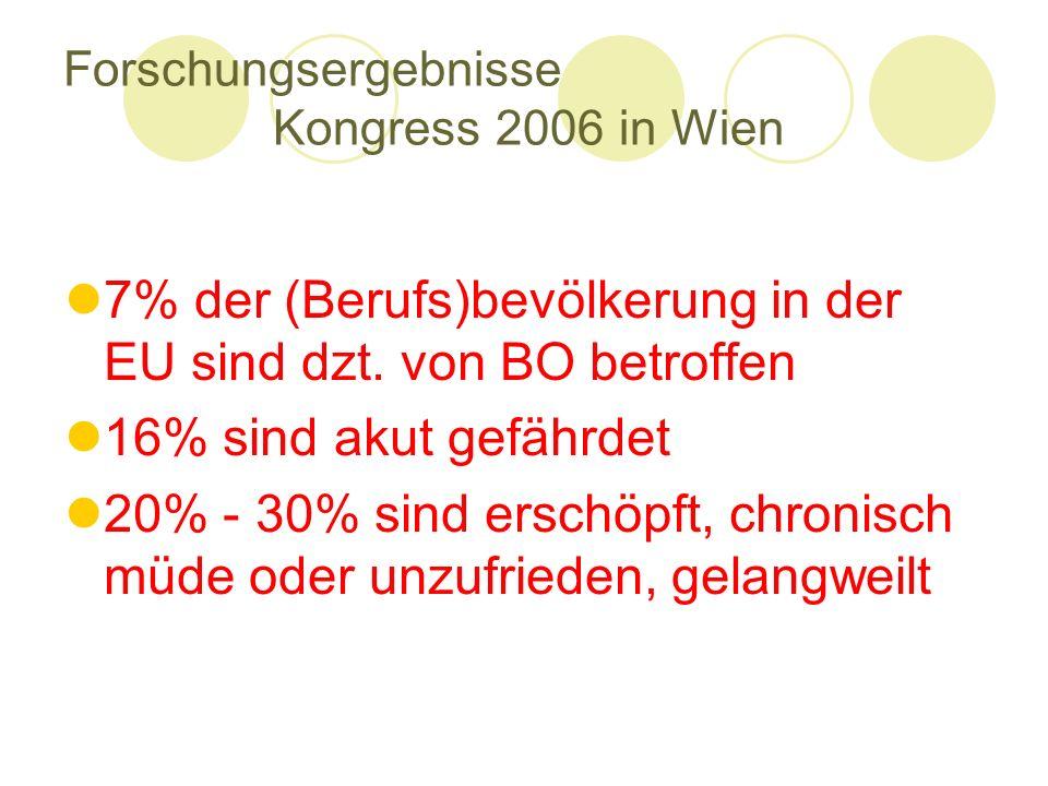 Forschungsergebnisse Kongress 2006 in Wien 7% der (Berufs)bevölkerung in der EU sind dzt. von BO betroffen 16% sind akut gefährdet 20% - 30% sind ersc