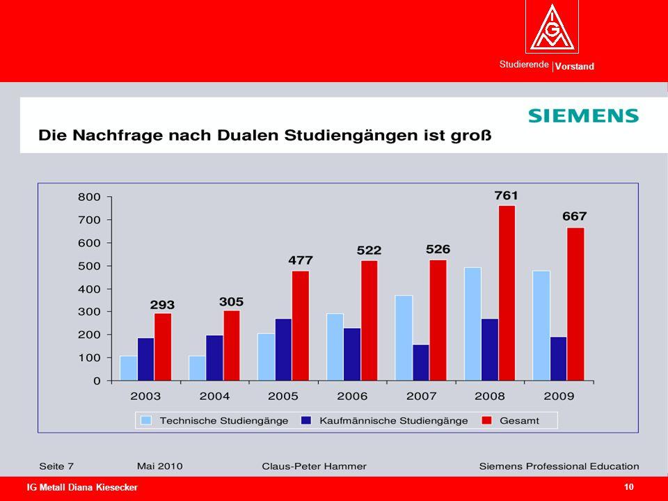 Vorstand Studierende 10 IG Metall Diana Kiesecker Wandel in den Betrieben