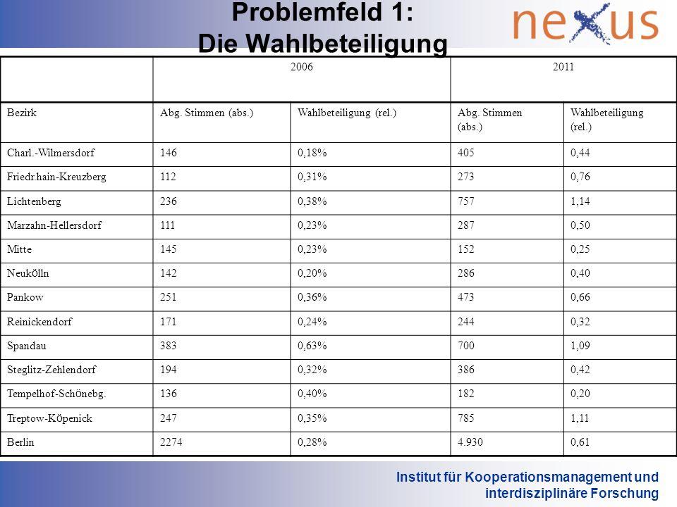 Institut für Kooperationsmanagement und interdisziplinäre Forschung Problemfeld 1: Die Wahlbeteiligung 20062011 BezirkAbg. Stimmen (abs.)Wahlbeteiligu
