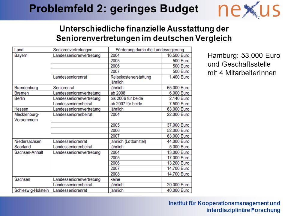Institut für Kooperationsmanagement und interdisziplinäre Forschung Unterschiedliche finanzielle Ausstattung der Seniorenvertretungen im deutschen Ver