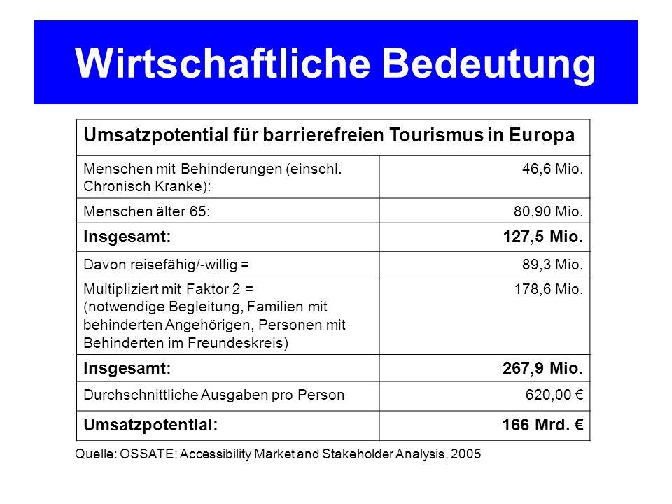 Wirtschaftliche Bedeutung Umsatzpotential für barrierefreien Tourismus in Europa Menschen mit Behinderungen (einschl. Chronisch Kranke): 46,6 Mio. Men