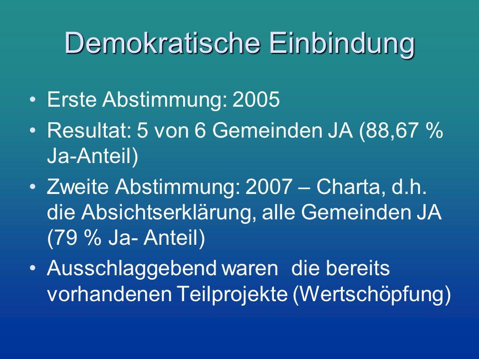 Demokratische Einbindung Erste Abstimmung: 2005 Resultat: 5 von 6 Gemeinden JA (88,67 % Ja-Anteil) Zweite Abstimmung: 2007 – Charta, d.h. die Absichts