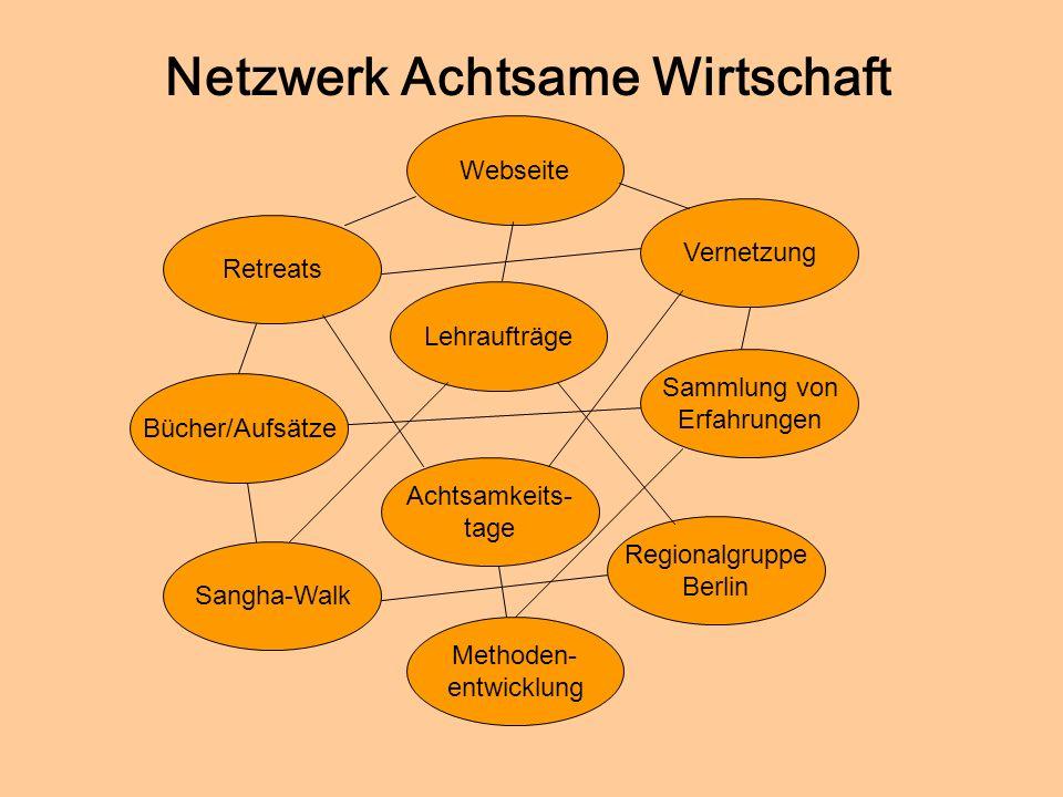 © Dr. Kai Romhardt www.romhardt.com www.achtsame-wirtschaft.de Netzwerk Achtsame Wirtschaft Retreats Bücher/Aufsätze Lehraufträge Vernetzung Sammlung