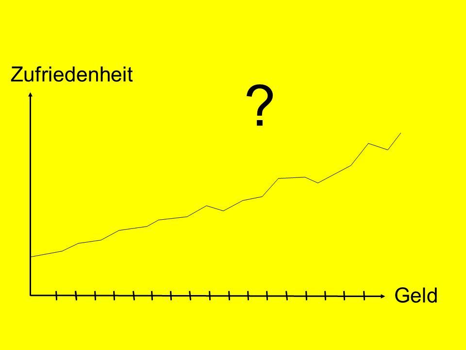 © Dr. Kai Romhardt www.romhardt.com www.achtsame-wirtschaft.de Zufriedenheit Geld ?