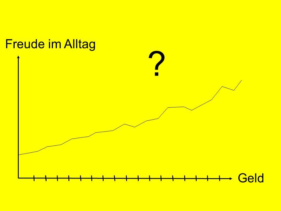 © Dr. Kai Romhardt www.romhardt.com www.achtsame-wirtschaft.de Freude im Alltag Geld ?