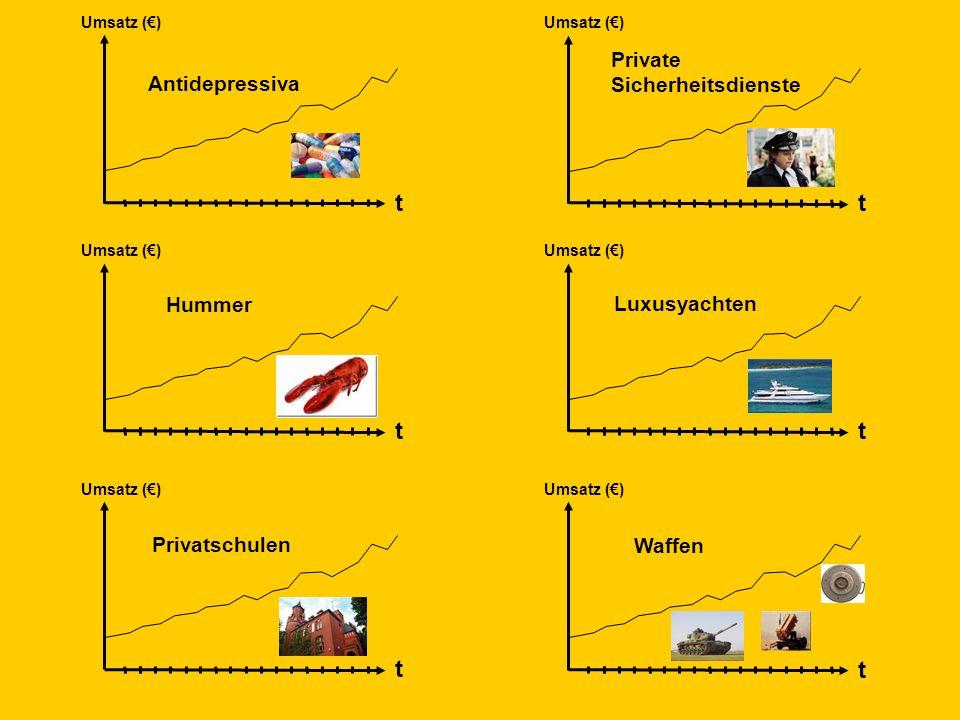 © Dr. Kai Romhardt www.romhardt.com www.achtsame-wirtschaft.de t Umsatz () t t t t t Antidepressiva Private Sicherheitsdienste Hummer Luxusyachten Pri
