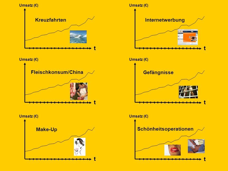 © Dr. Kai Romhardt www.romhardt.com www.achtsame-wirtschaft.de t Umsatz () t t t t t KreuzfahrtenInternetwerbung Fleischkonsum/China Make-Up Schönheit