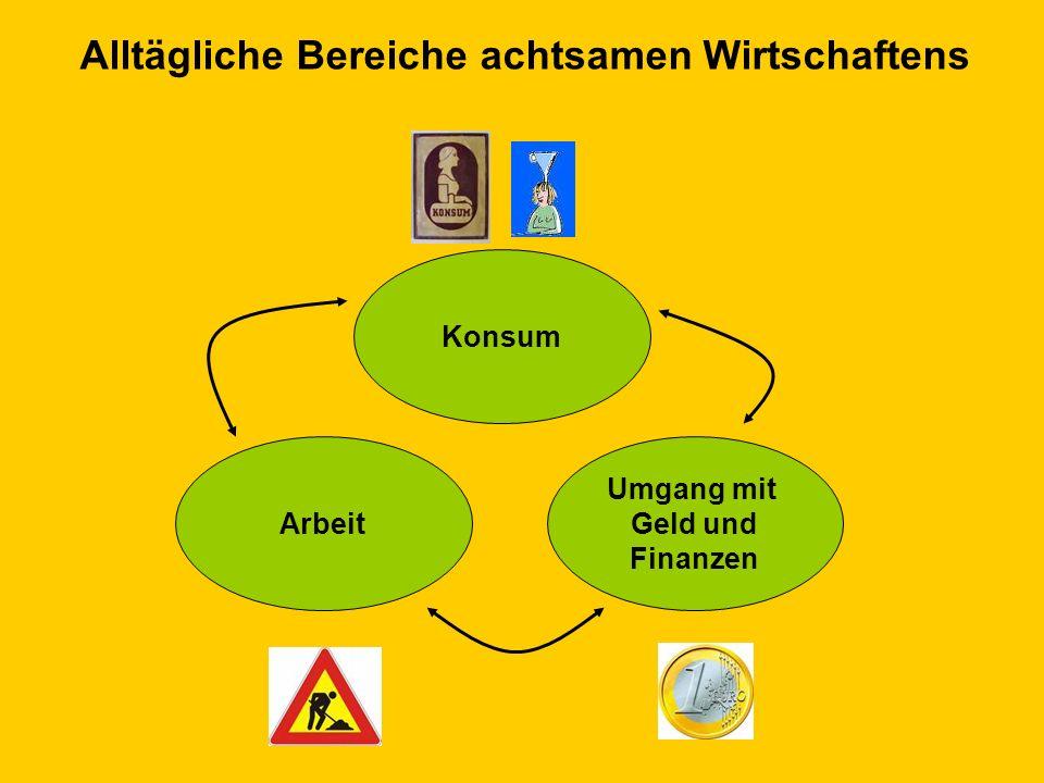 © Dr. Kai Romhardt www.romhardt.com www.achtsame-wirtschaft.de Arbeit Konsum Umgang mit Geld und Finanzen Alltägliche Bereiche achtsamen Wirtschaftens