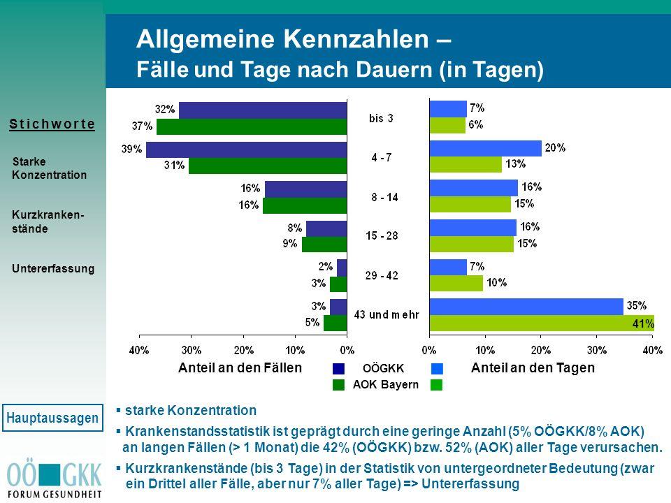 S t i c h w o r t eS t i c h w o r t e starke Konzentration Krankenstandsstatistik ist geprägt durch eine geringe Anzahl (5% OÖGKK/8% AOK) an langen F