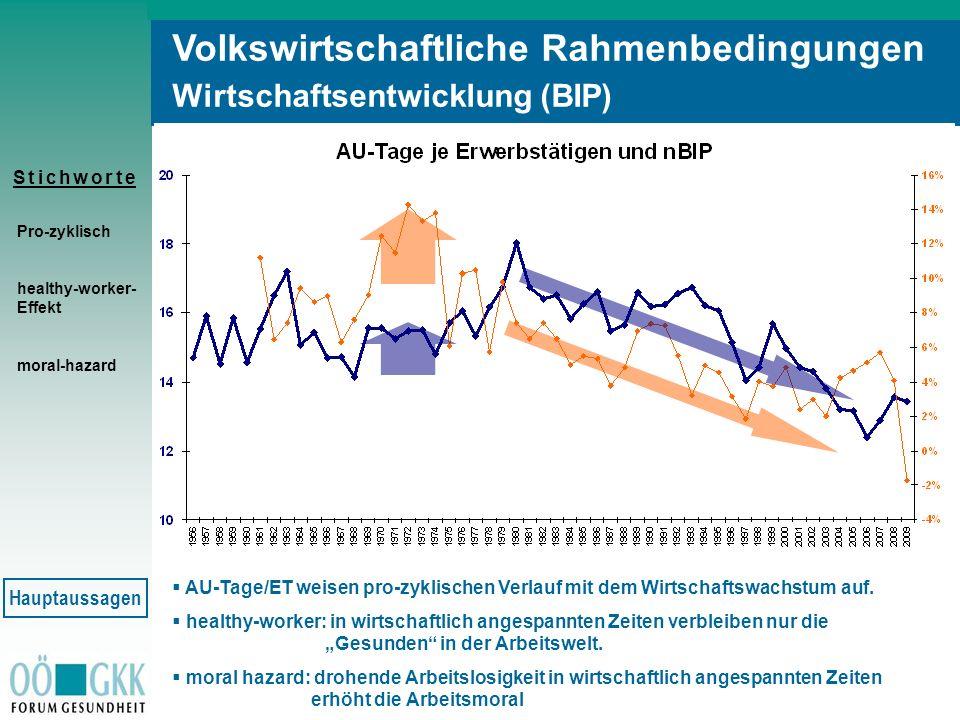 S t i c h w o r t eS t i c h w o r t e Volkswirtschaftliche Rahmenbedingungen Wirtschaftsentwicklung (BIP) Pro-zyklisch healthy-worker- Effekt moral-h