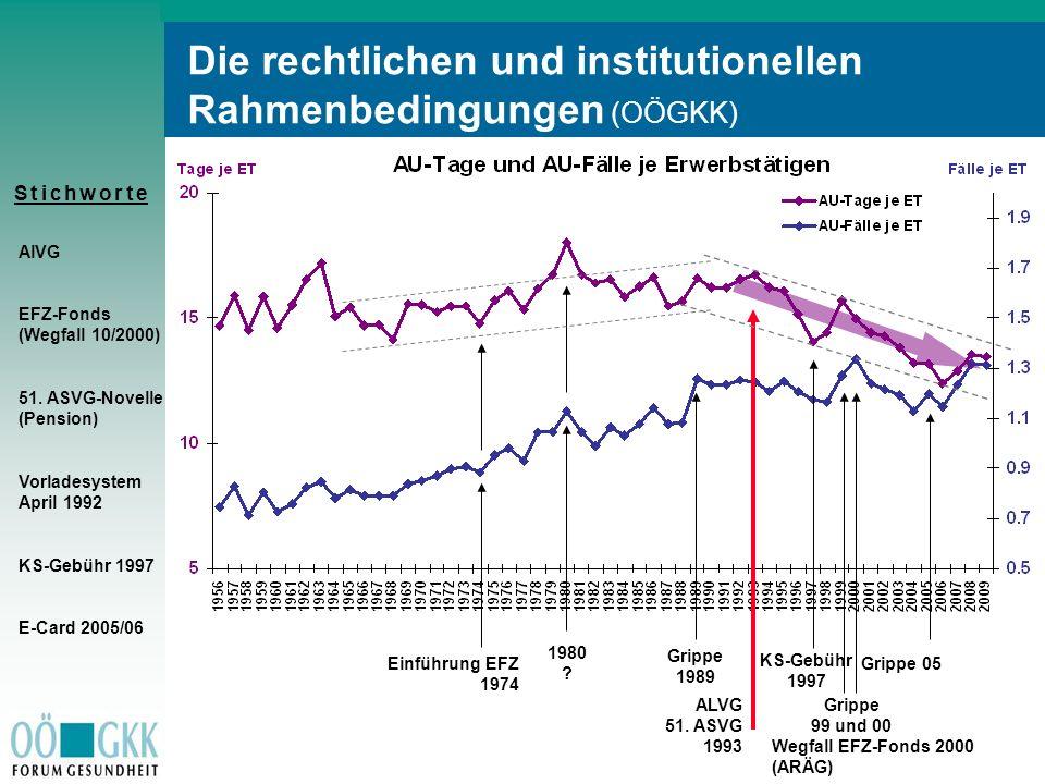 S t i c h w o r t eS t i c h w o r t e AlVG EFZ-Fonds (Wegfall 10/2000) 51. ASVG-Novelle (Pension) Vorladesystem April 1992 KS-Gebühr 1997 E-Card 2005