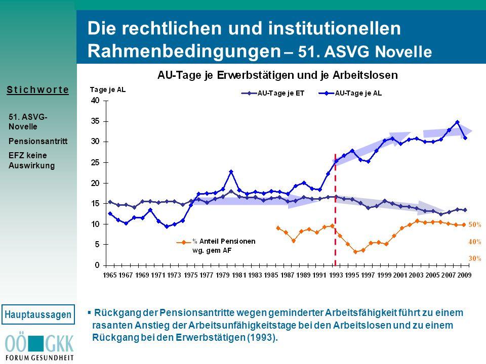 S t i c h w o r t eS t i c h w o r t e 51. ASVG- Novelle Pensionsantritt EFZ keine Auswirkung Rückgang der Pensionsantritte wegen geminderter Arbeitsf