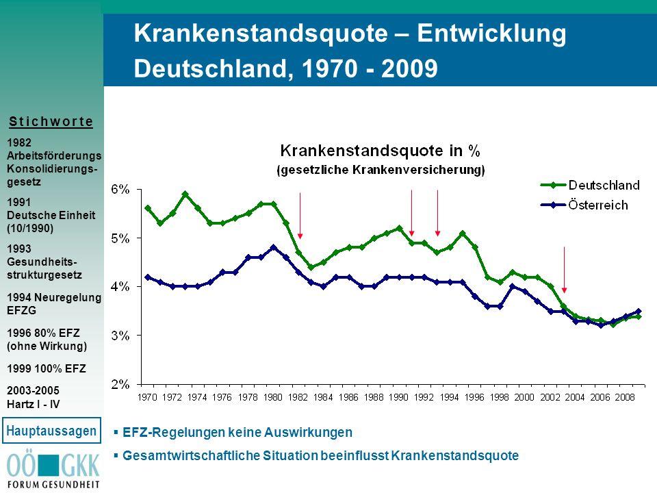 S t i c h w o r t eS t i c h w o r t e Krankenstandsquote – Entwicklung Deutschland, 1970 - 2009 1982 Arbeitsförderungs Konsolidierungs- gesetz 1991 D